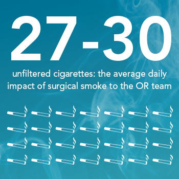 The daily impact of surgical smoke to the OR team equals that of 27-30 unfiltered cigarettes.