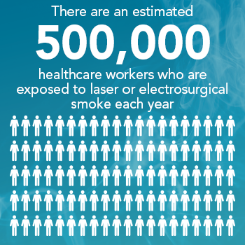 An estimated 500,000 health care workers are exposed to laser or electrosurgical smoke each year.