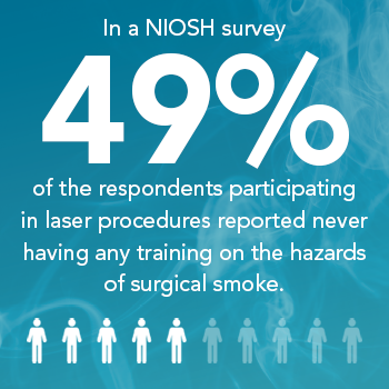In a NIOSH survey, 49% of respondents participating in laser procedures reported never having any training on the hazards of surgical smoke.